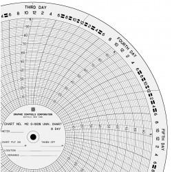 Graphic Controls - MC 0-100%-8D - Circ Paper Chart, 0 o100, PK100
