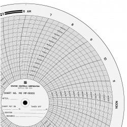 Graphic Controls - MC MP-15000 - Circ Paper Chart, 0 to 15K, PK100