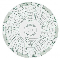 Circular Charts