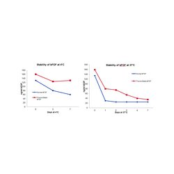 EMD Millipore - GF446-10UG - HumanKine Thermostable bFGF, Human Recombinant