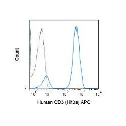 Tonbo Biosciences - 20-0039-T025 - APC ANTI-HUMAN CD3 (HIT3A) 25TESTS (Each)