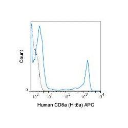 Tonbo Biosciences - 20-0089-T100 - APC ANTI-HUMAN CD8A (HIT8A) 100TESTS (Each)