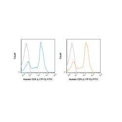 Tonbo Biosciences - 35-0058-T100 - FITC ANTI-HUMAN CD5 (L17F12) (Each)
