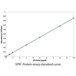 G Biosciences - 786-021 - Kit Protein Assay Htp Spn 96prep Pk5 (pack Of 5)