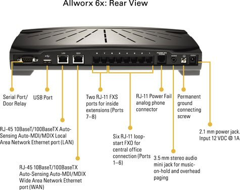 Allworx 6x Small Business IP PBX System