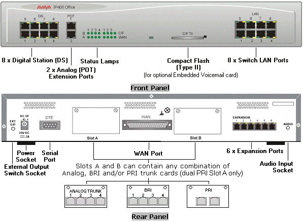Avaya Ip Office 406 3 0 Version 2 Phase 3 Completes The Release Of Ip Office 3 0 And Provides Key System